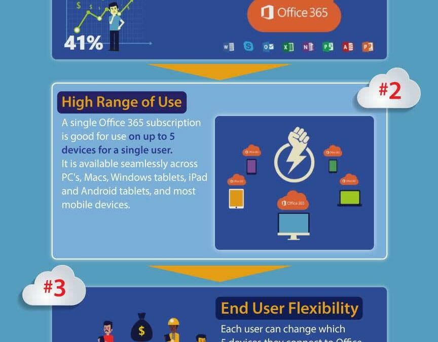 Office 365: One License, Five Devices