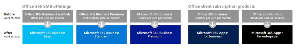 Microsoft Office 365 SMB Subscriptions